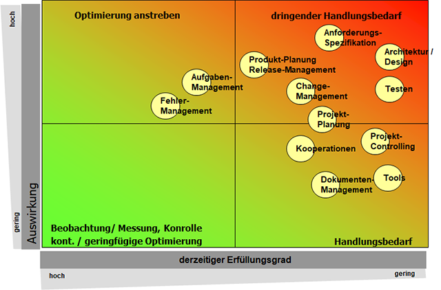 Potentialanalyse Ansicht