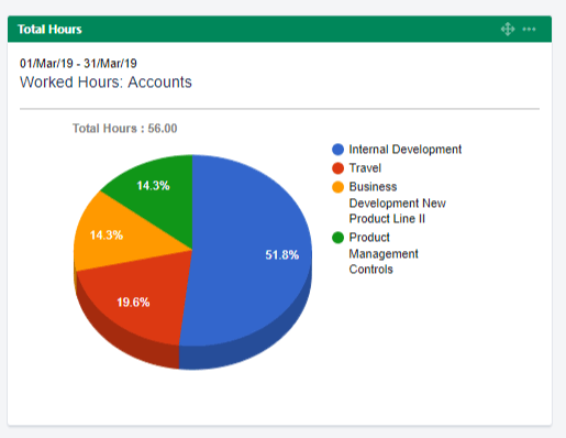 Dashboard - Hours per Account